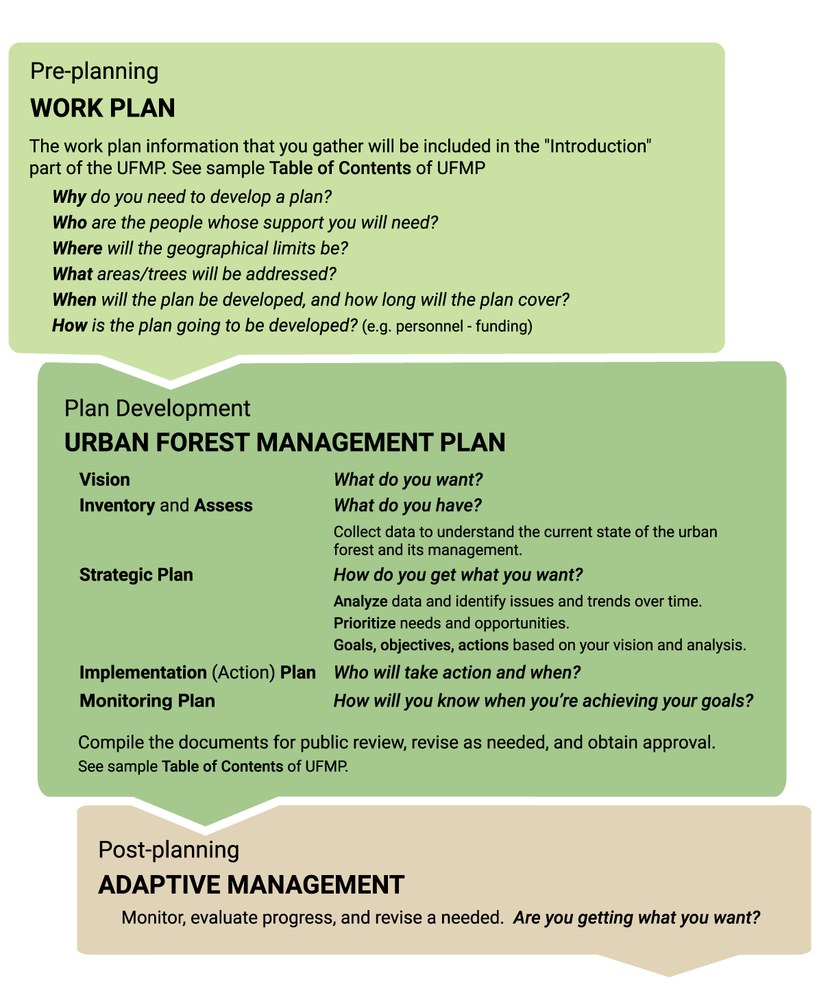 urban forest management plan toolkit